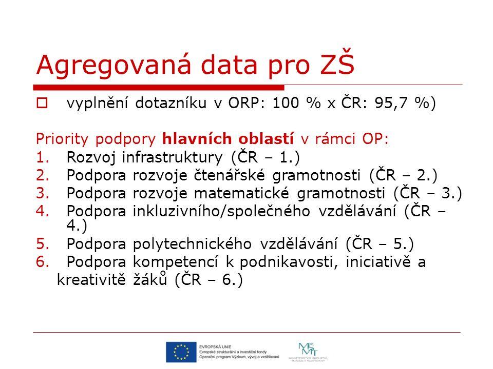 Agregovaná data pro ZŠ  vyplnění dotazníku v ORP: 100 % x ČR: 95,7 %) Priority podpory hlavních oblastí v rámci OP: 1.Rozvoj infrastruktury (ČR – 1.)
