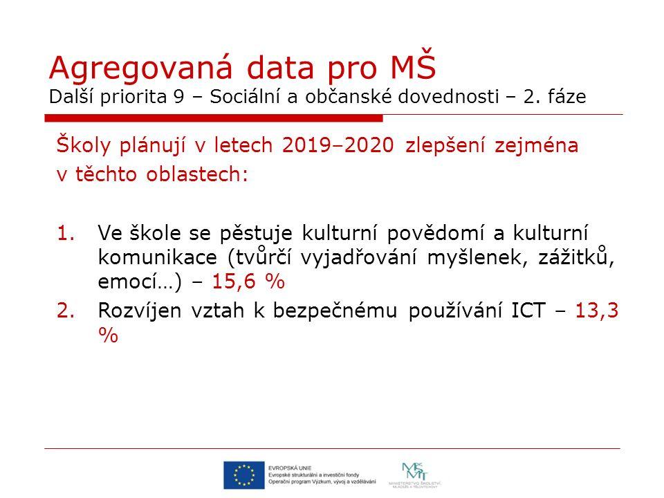 Agregovaná data pro MŠ Další priorita 9 – Sociální a občanské dovednosti – 2. fáze Školy plánují v letech 2019–2020 zlepšení zejména v těchto oblastec