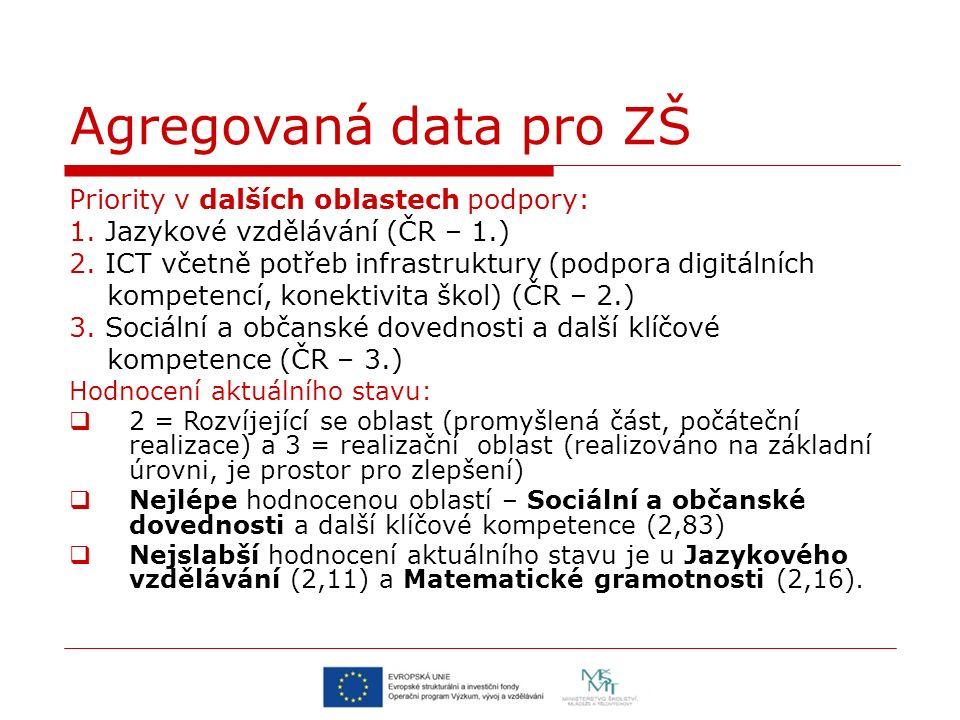 Agregovaná data pro ZŠ Priority v dalších oblastech podpory: 1. Jazykové vzdělávání (ČR – 1.) 2. ICT včetně potřeb infrastruktury (podpora digitálních