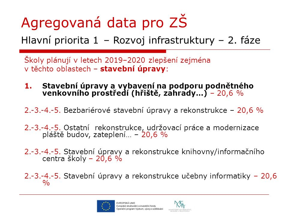 Agregovaná data pro ZŠ Hlavní priorita 1 – Rozvoj infrastruktury – 2. fáze Školy plánují v letech 2019–2020 zlepšení zejména v těchto oblastech – stav