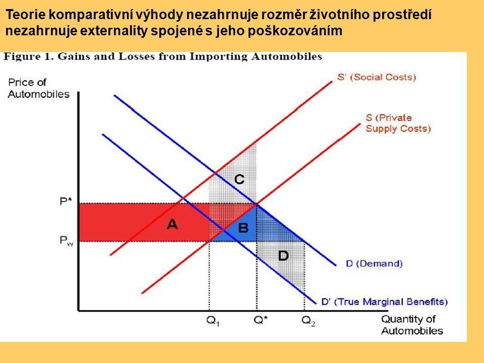 Teorie komparativní výhody nezahrnuje rozměr životního prostředí nezahrnuje externality spojené s jeho poškozováním