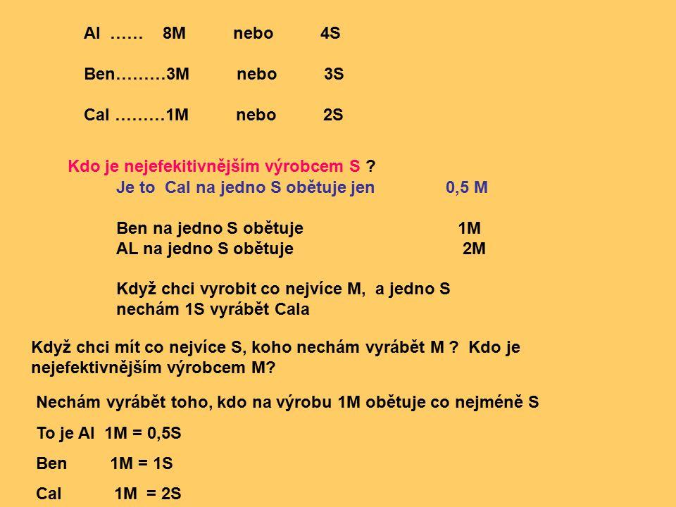 Al …… 8M nebo 4S Ben………3M nebo 3S Cal ………1M nebo 2S Kdo je nejefekitivnějším výrobcem S .