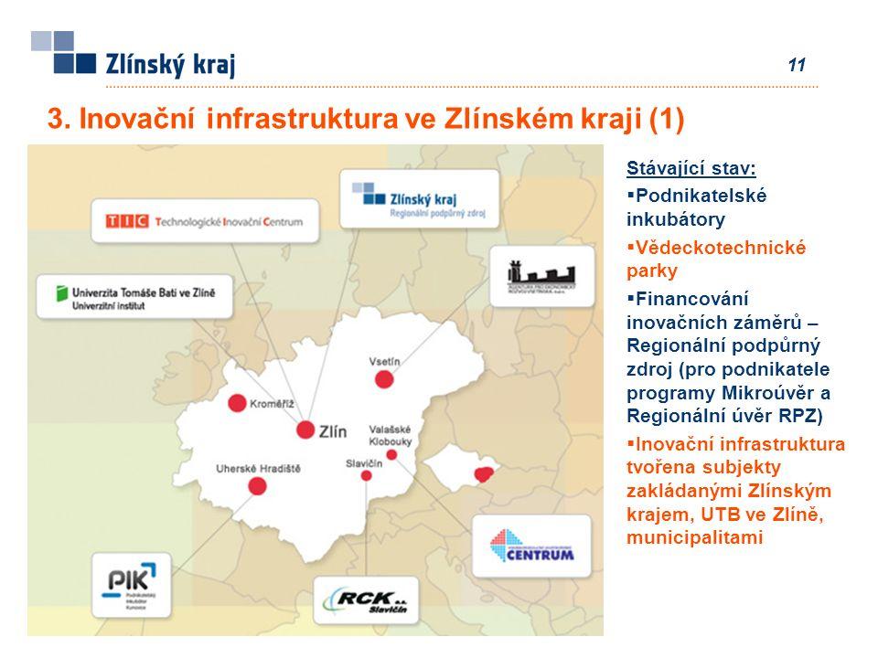 11 Stávající stav:  Podnikatelské inkubátory  Vědeckotechnické parky  Financování inovačních záměrů – Regionální podpůrný zdroj (pro podnikatele programy Mikroúvěr a Regionální úvěr RPZ)  Inovační infrastruktura tvořena subjekty zakládanými Zlínským krajem, UTB ve Zlíně, municipalitami 3.