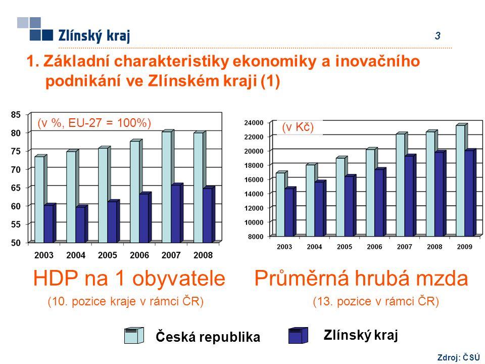 3 HDP na 1 obyvatele Průměrná hrubá mzda (10. pozice kraje v rámci ČR) (13.