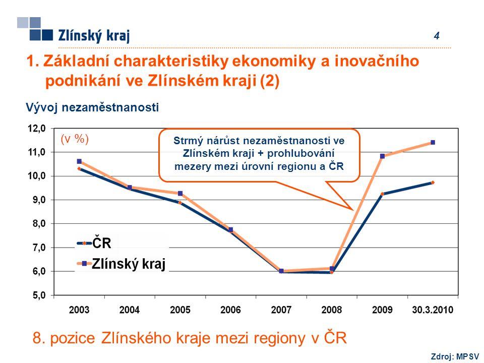 4 8. pozice Zlínského kraje mezi regiony v ČR Zdroj: MPSV (v %) Vývoj nezaměstnanosti Strmý nárůst nezaměstnanosti ve Zlínském kraji + prohlubování me