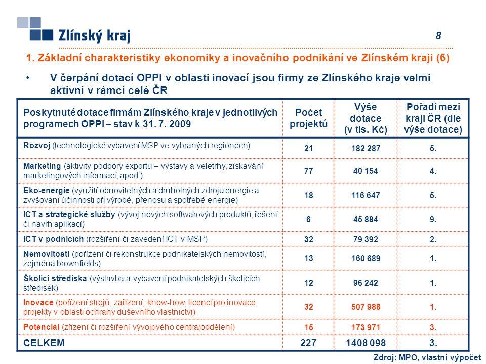 8 V čerpání dotací OPPI v oblasti inovací jsou firmy ze Zlínského kraje velmi aktivní v rámci celé ČR Poskytnuté dotace firmám Zlínského kraje v jednotlivých programech OPPI – stav k 31.