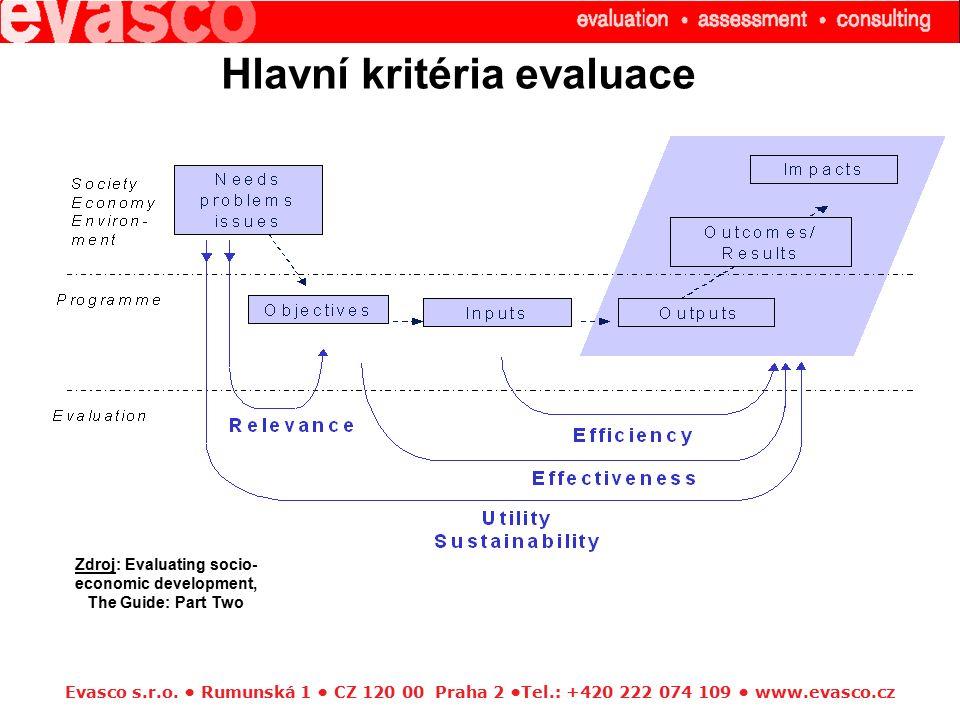 Evasco s.r.o. Rumunská 1 CZ 120 00 Praha 2 Tel.: +420 222 074 109 www.evasco.cz Zdroj: Evaluating socio- economic development, The Guide: Part Two Hla
