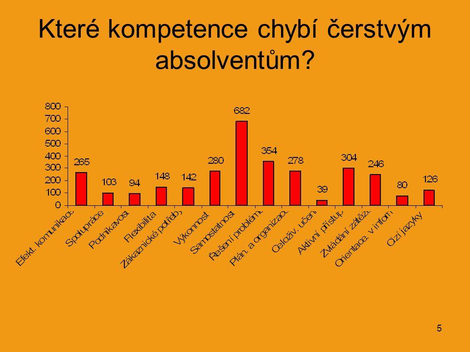 5 Které kompetence chybí čerstvým absolventům?