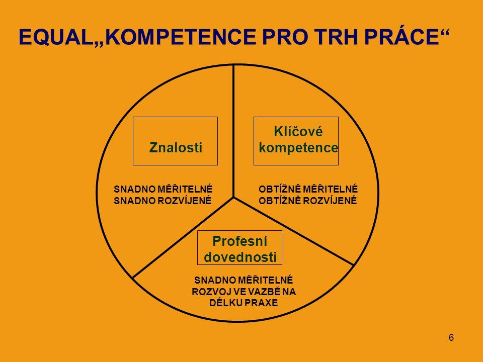 """6 EQUAL""""KOMPETENCE PRO TRH PRÁCE"""" Znalosti Klíčové kompetence SNADNO MĚŘITELNÉ SNADNO ROZVÍJENÉ OBTÍŽNĚ MĚŘITELNÉ OBTÍŽNĚ ROZVÍJENÉ Profesní dovednost"""