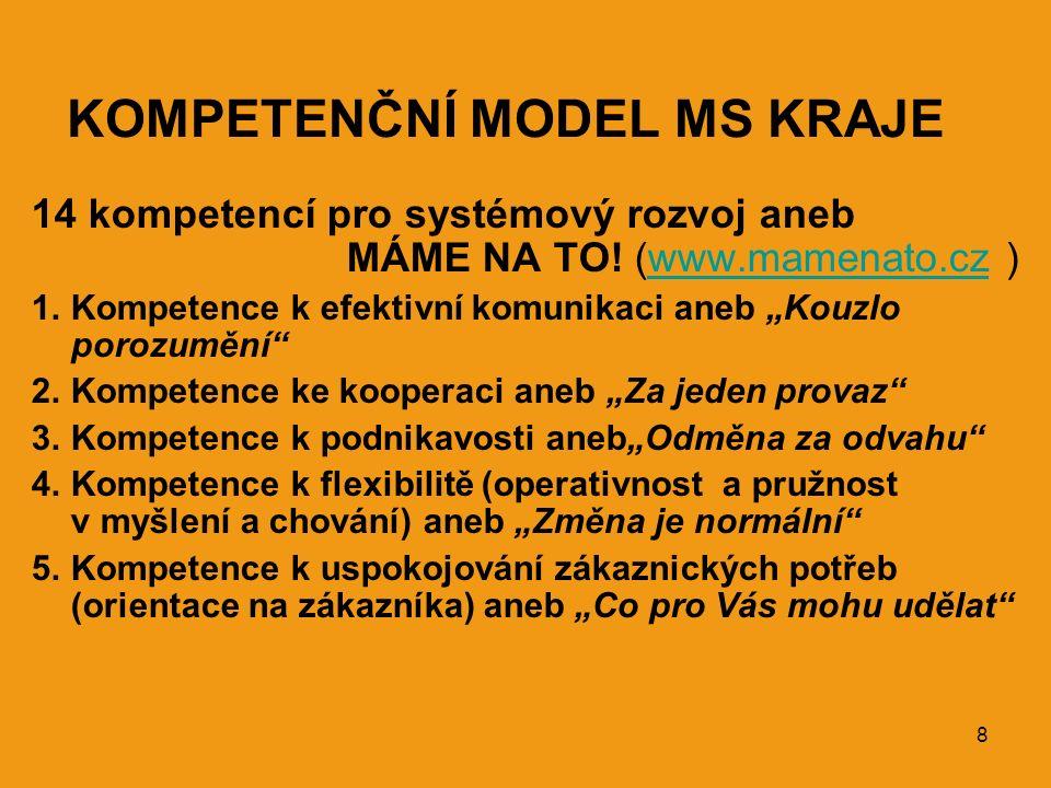 8 KOMPETENČNÍ MODEL MS KRAJE 14 kompetencí pro systémový rozvoj aneb MÁME NA TO! (www.mamenato.cz )www.mamenato.cz 1.Kompetence k efektivní komunikaci