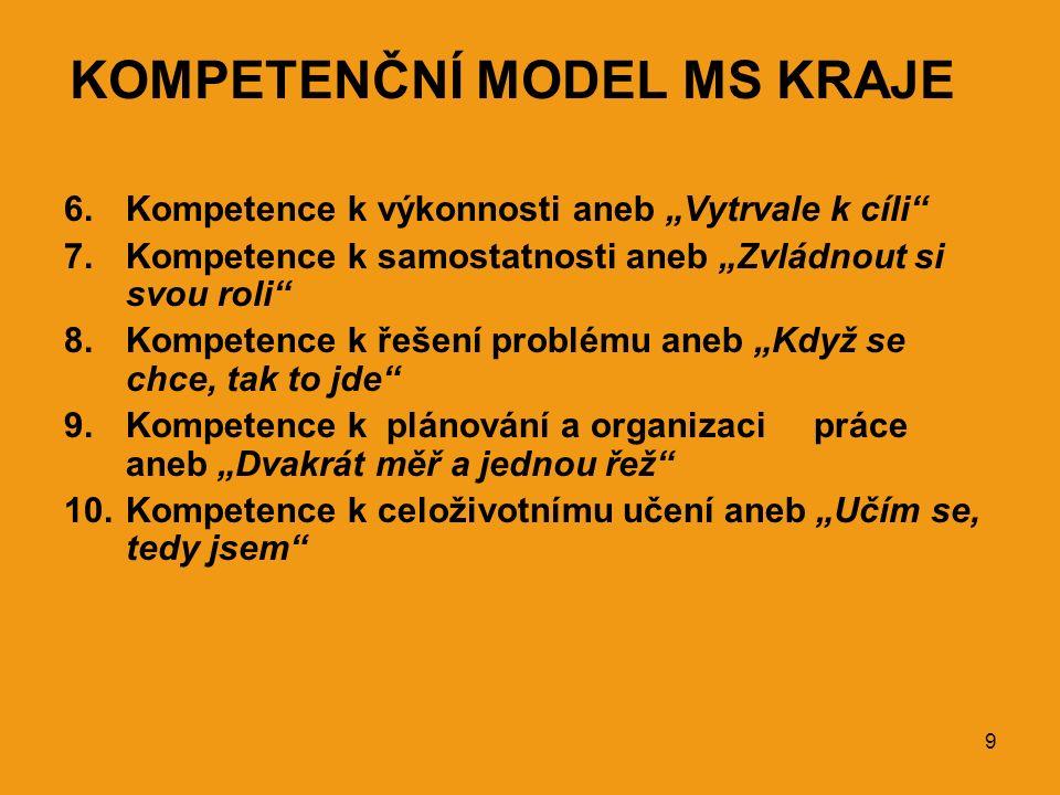 """9 KOMPETENČNÍ MODEL MS KRAJE 6.Kompetence k výkonnosti aneb """"Vytrvale k cíli 7.Kompetence k samostatnosti aneb """"Zvládnout si svou roli 8.Kompetence k řešení problému aneb """"Když se chce, tak to jde 9.Kompetence k plánování a organizaci práce aneb """"Dvakrát měř a jednou řež 10.Kompetence k celoživotnímu učení aneb """"Učím se, tedy jsem"""