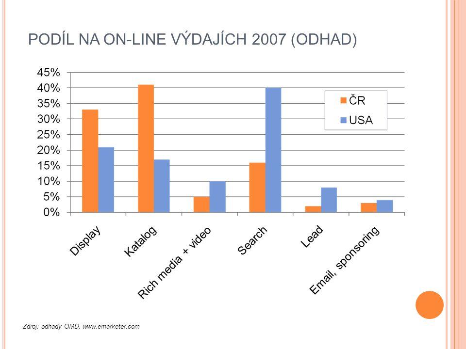 PODÍL NA ON-LINE VÝDAJÍCH 2007 (ODHAD) Zdroj: odhady OMD, www.emarketer.com
