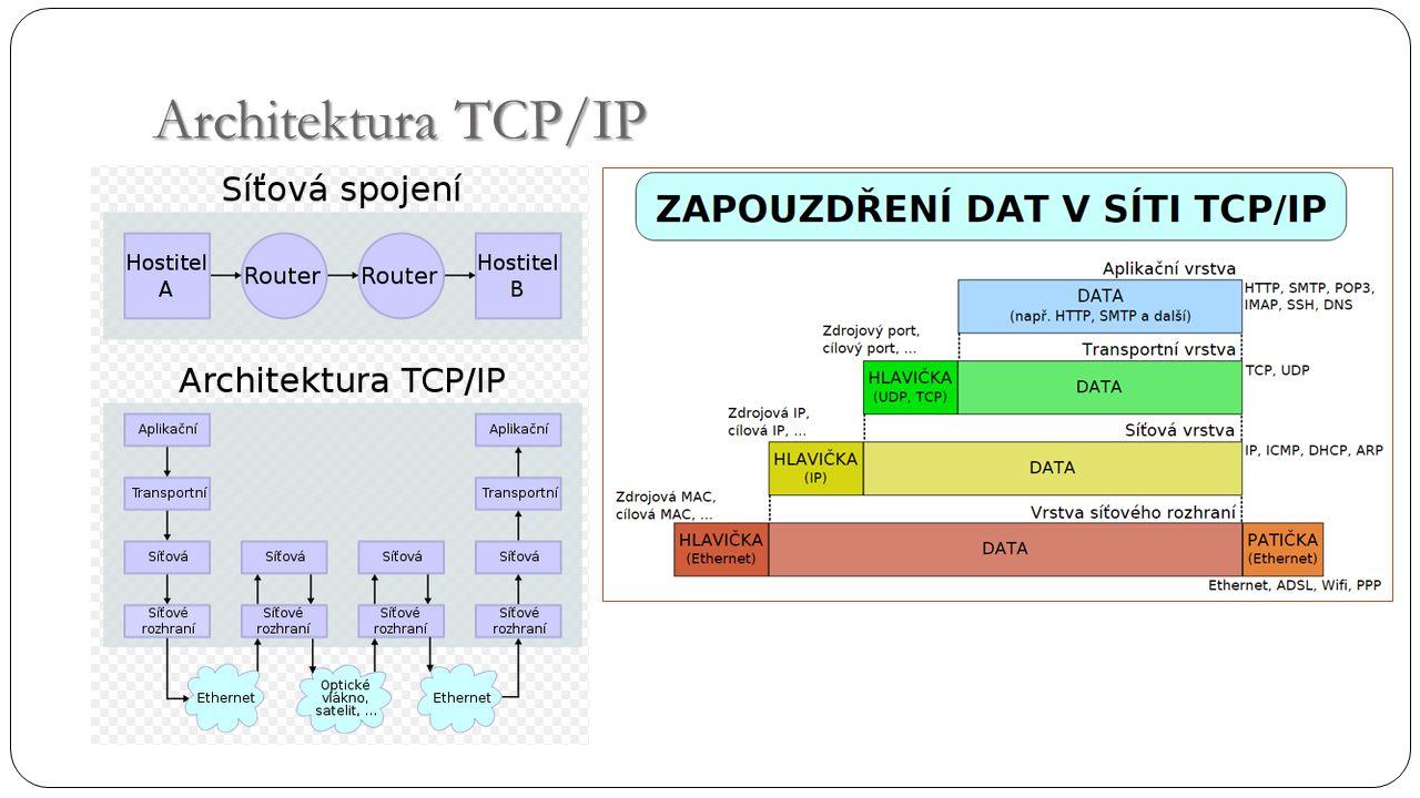 Architektura TCP/IP