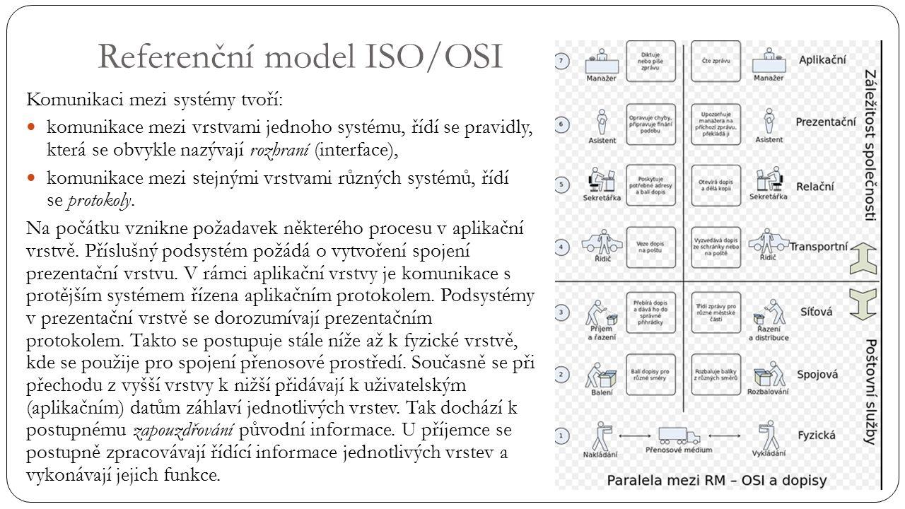 Referenční model ISO/OSI Komunikaci mezi systémy tvoří: komunikace mezi vrstvami jednoho systému, řídí se pravidly, která se obvykle nazývají rozhraní (interface), komunikace mezi stejnými vrstvami různých systémů, řídí se protokoly.