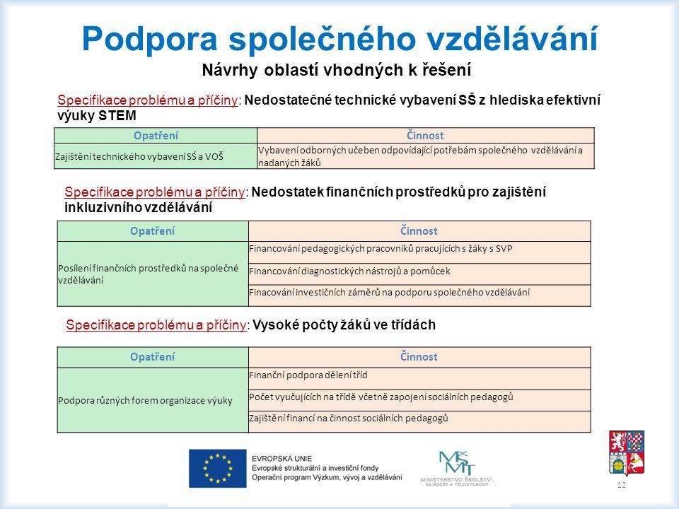 12 Podpora společného vzdělávání Návrhy oblastí vhodných k řešení Specifikace problému a příčiny: Nedostatek finančních prostředků pro zajištění inkluzivního vzdělávání OpatřeníČinnost Posílení finančních prostředků na společné vzdělávání Financování pedagogických pracovníků pracujících s žáky s SVP Financování diagnostických nástrojů a pomůcek Finacování investičních záměrů na podporu společného vzdělávání Specifikace problému a příčiny: Nedostatečné technické vybavení SŠ z hlediska efektivní výuky STEM OpatřeníČinnost Zajištění technického vybavení SŚ a VOŠ Vybavení odborných učeben odpovídající potřebám společného vzdělávání a nadaných žáků Specifikace problému a příčiny: Vysoké počty žáků ve třídách OpatřeníČinnost Podpora různých forem organizace výuky Finanční podpora dělení tříd Počet vyučujících na třídě včetně zapojení sociálních pedagogů Zajištění financí na činnost sociálních pedagogů