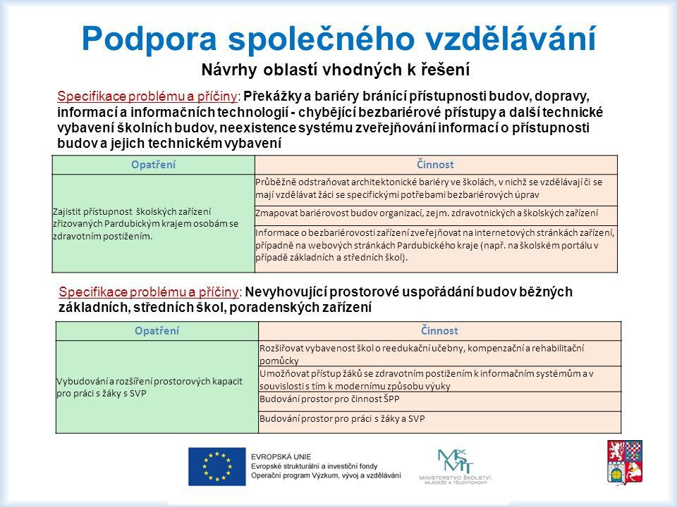 14 Podpora společného vzdělávání Návrhy oblastí vhodných k řešení Specifikace problému a příčiny: Překážky a bariéry bránící přístupnosti budov, dopra