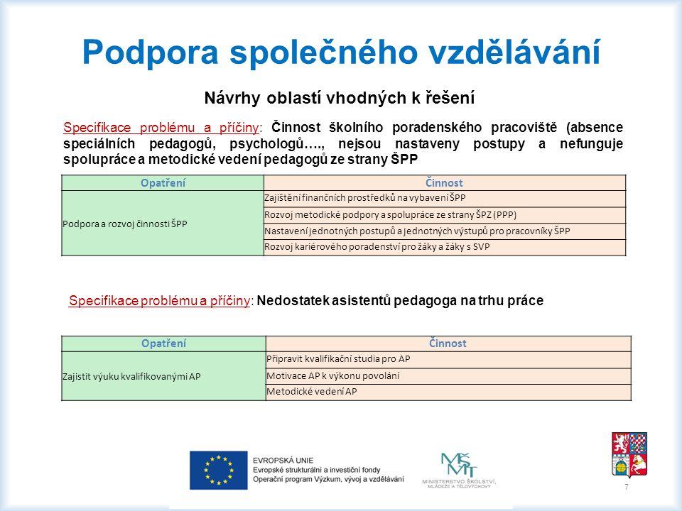 Specifikace problému a příčiny: Preference odborného vzdělávání učitelů, nízký zájem o vzdělávání v oblasti inkluze OpatřeníČinnost Seznamování s příklady dobré praxe včetně spolupráce se zaměstnavateli Zajištění finančních prostředků na vybavení ŠPP Rozvoj metodické podpory a spolupráce ze strany ŠPZ (PPP) Nastavení jednotných postupů a jednotných výstupů pro pracovníky ŠPP 8 Podpora společného vzdělávání Návrhy oblastí vhodných k řešení Specifikace problému a příčiny: Zvýšených nároků na činnost školských poradenských zařízení, nárůst výkonů i administrativy, chybějící zázemí odborných pracovišť i vybavení ŠPZ a chybějící odborné profese na trhu práce OpatřeníČinnost Podporovat činnost školních poradenských zařízení v PK Průběžně vybavovat ŠPZ kvalitními pomůckami a moderními diagnostickými nástroji Aktualizovat seznamy kompenzačních pomůcek a informovat školy o možnostech výpůjčky Posílení personálních kapacit ŠPZ včetně zajištění dostatečných prostor odborných pracovišť V zájmu zvýšení odbornosti a erudovanosti poradenských pracovníků vytvářet předpoklady k jejich dalšímu vzdělávání