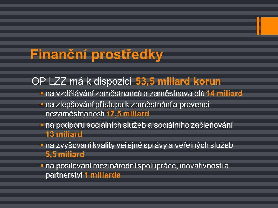 Finanční prostředky OP LZZ má k dispozici 53,5 miliard korun  na vzdělávání zaměstnanců a zaměstnavatelů 14 miliard  na zlepšování přístupu k zaměstnání a prevenci nezaměstnanosti 17,5 miliard  na podporu sociálních služeb a sociálního začleňování 13 miliard  na zvyšování kvality veřejné správy a veřejných služeb 5,5 miliard  na posilování mezinárodní spolupráce, inovativnosti a partnerství 1 miliarda