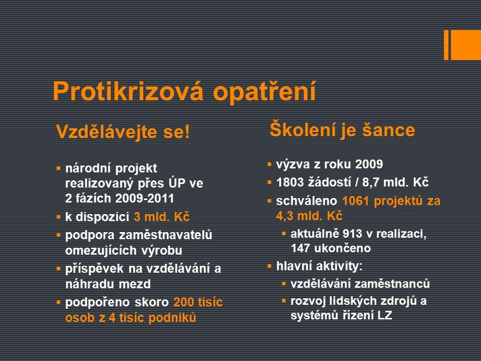  národní projekt realizovaný přes ÚP ve 2 fázích 2009-2011  k dispozici 3 mld.