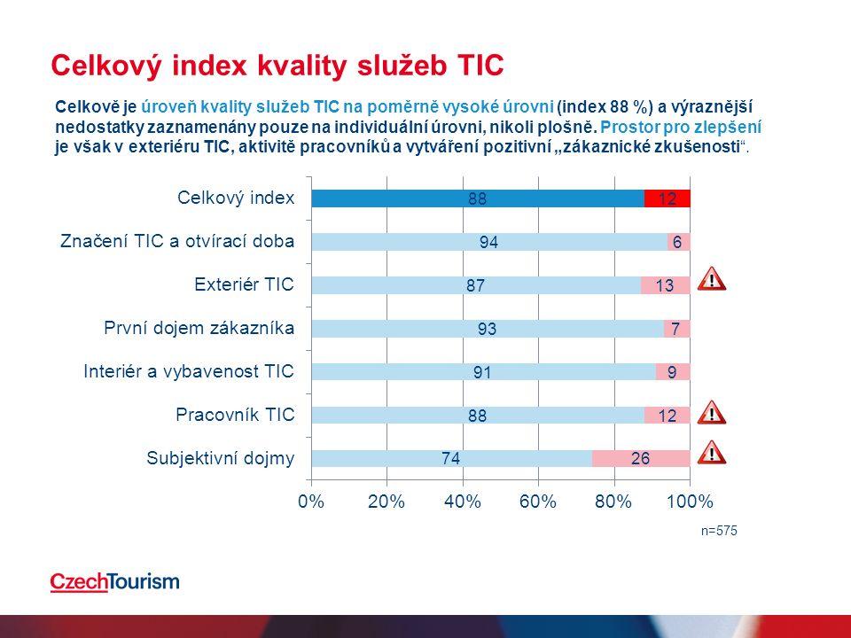 Celkový index kvality služeb TIC n=575 Celkově je úroveň kvality služeb TIC na poměrně vysoké úrovni (index 88 %) a výraznější nedostatky zaznamenány pouze na individuální úrovni, nikoli plošně.