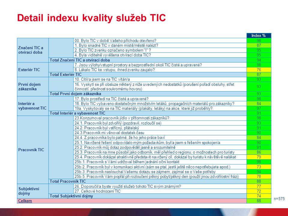 Detail indexu kvality služeb TIC n=575 Index % Značení TIC a otvírací doba 00.