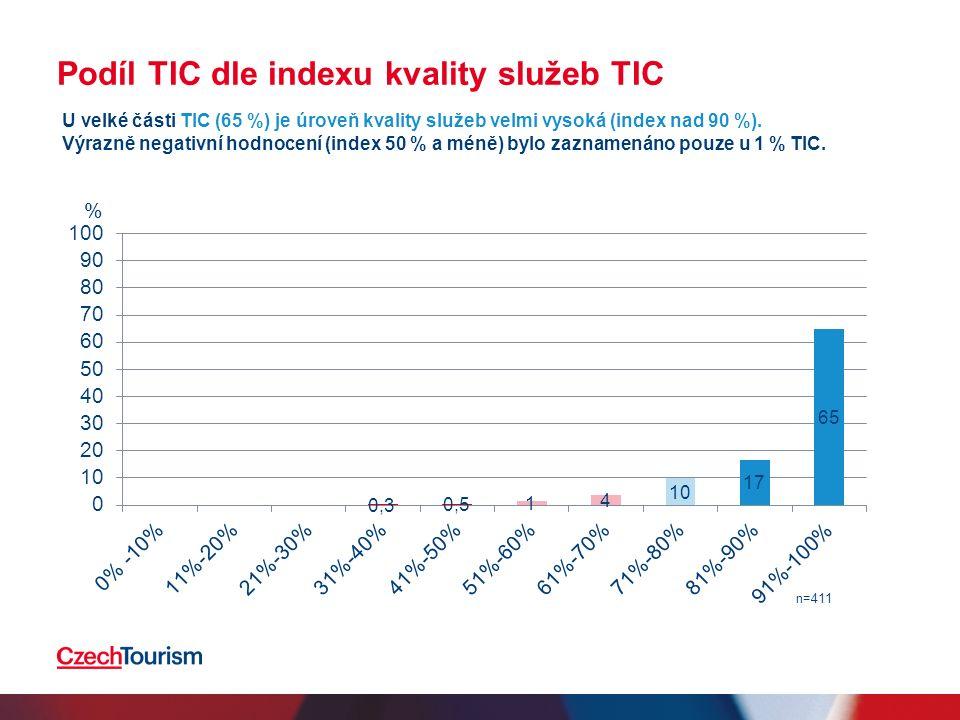 Podíl TIC dle indexu kvality služeb TIC % n=411 U velké části TIC (65 %) je úroveň kvality služeb velmi vysoká (index nad 90 %).