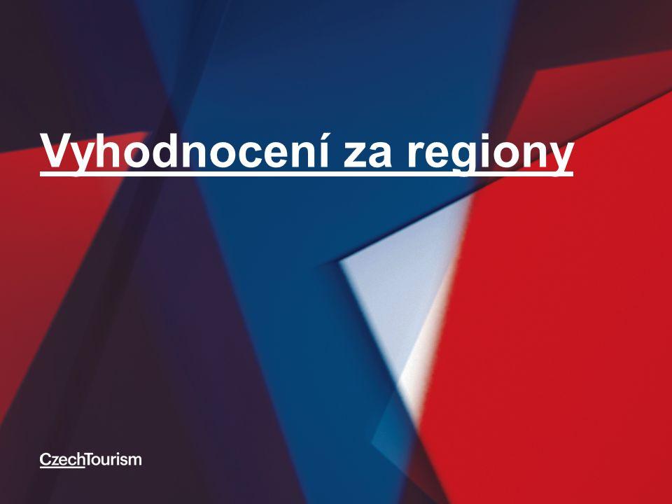 Vyhodnocení za regiony