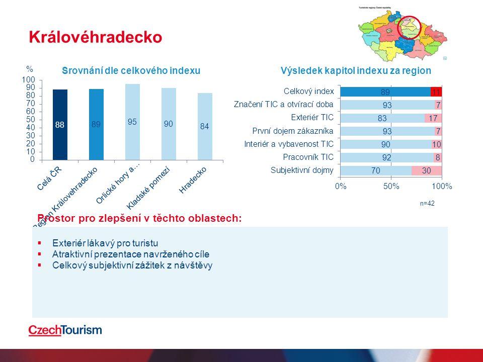 Královéhradecko Prostor pro zlepšení v těchto oblastech:  Exteriér lákavý pro turistu  Atraktivní prezentace navrženého cíle  Celkový subjektivní zážitek z návštěvy Srovnání dle celkového indexuVýsledek kapitol indexu za region n=42 %