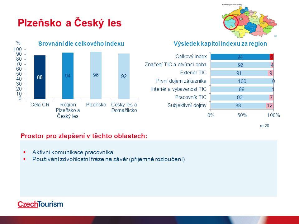 Plzeňsko a Český les  Aktivní komunikace pracovníka  Používání zdvořilostní fráze na závěr (příjemné rozloučení) Srovnání dle celkového indexuVýsledek kapitol indexu za region n=28 % Prostor pro zlepšení v těchto oblastech: