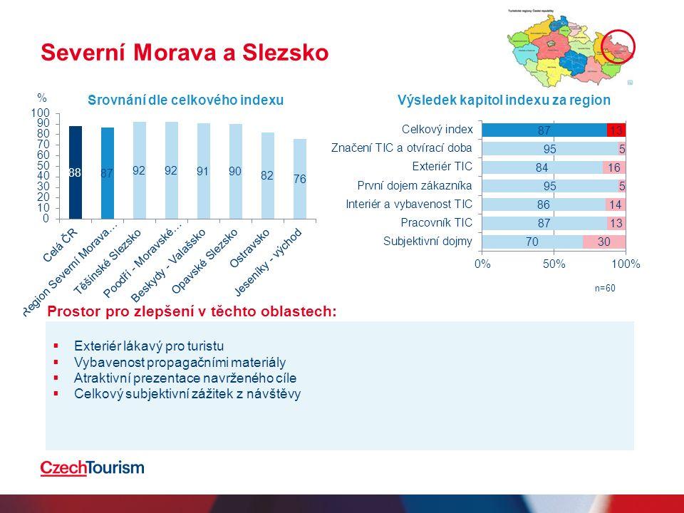 Severní Morava a Slezsko  Exteriér lákavý pro turistu  Vybavenost propagačními materiály  Atraktivní prezentace navrženého cíle  Celkový subjektivní zážitek z návštěvy Srovnání dle celkového indexuVýsledek kapitol indexu za region n=60 % Prostor pro zlepšení v těchto oblastech: