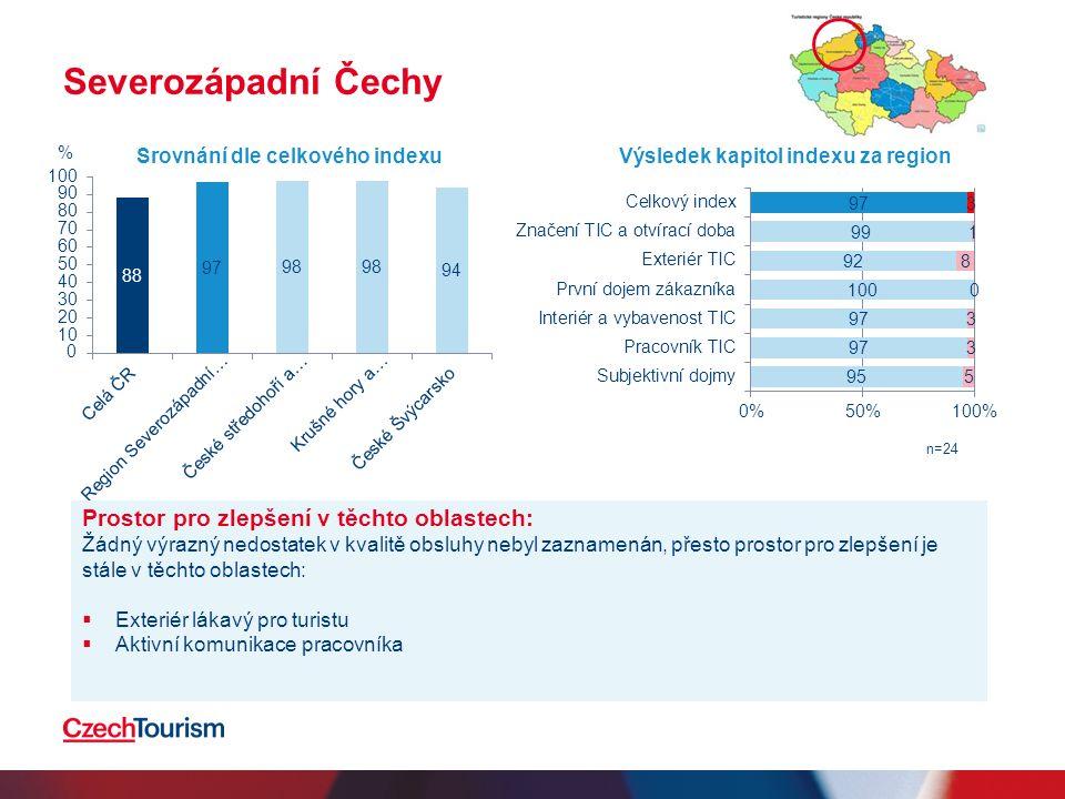 Severozápadní Čechy Prostor pro zlepšení v těchto oblastech: Žádný výrazný nedostatek v kvalitě obsluhy nebyl zaznamenán, přesto prostor pro zlepšení je stále v těchto oblastech:  Exteriér lákavý pro turistu  Aktivní komunikace pracovníka Srovnání dle celkového indexuVýsledek kapitol indexu za region n=24 %
