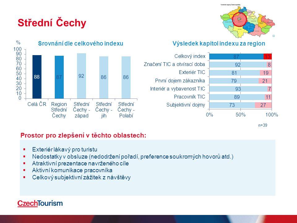 Střední Čechy  Exteriér lákavý pro turistu  Nedostatky v obsluze (nedodržení pořadí, preference soukromých hovorů atd.)  Atraktivní prezentace navrženého cíle  Aktivní komunikace pracovníka  Celkový subjektivní zážitek z návštěvy Srovnání dle celkového indexuVýsledek kapitol indexu za region n=39 % Prostor pro zlepšení v těchto oblastech: