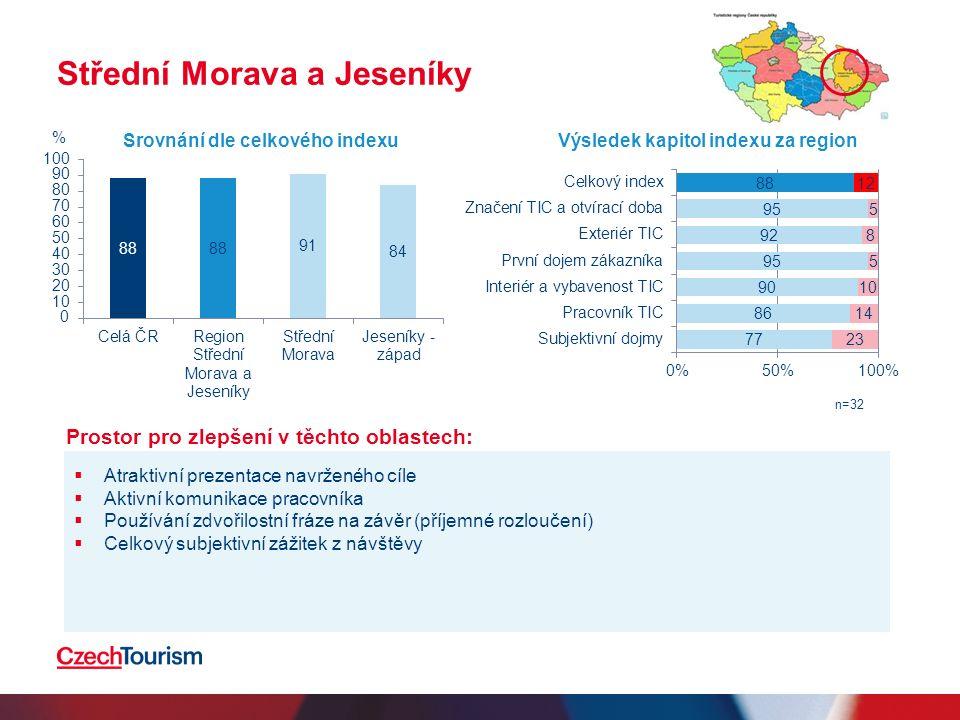 Střední Morava a Jeseníky  Atraktivní prezentace navrženého cíle  Aktivní komunikace pracovníka  Používání zdvořilostní fráze na závěr (příjemné rozloučení)  Celkový subjektivní zážitek z návštěvy Srovnání dle celkového indexuVýsledek kapitol indexu za region n=32 % Prostor pro zlepšení v těchto oblastech: