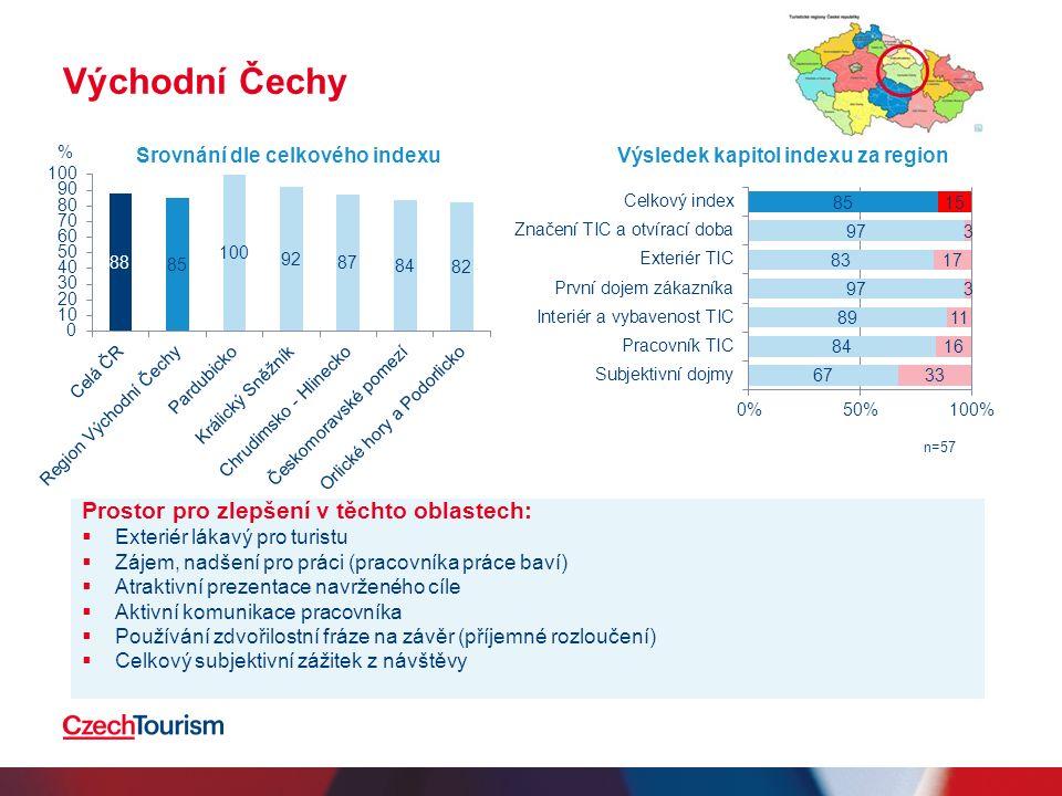 Východní Čechy Prostor pro zlepšení v těchto oblastech:  Exteriér lákavý pro turistu  Zájem, nadšení pro práci (pracovníka práce baví)  Atraktivní prezentace navrženého cíle  Aktivní komunikace pracovníka  Používání zdvořilostní fráze na závěr (příjemné rozloučení)  Celkový subjektivní zážitek z návštěvy Srovnání dle celkového indexuVýsledek kapitol indexu za region n=57 %