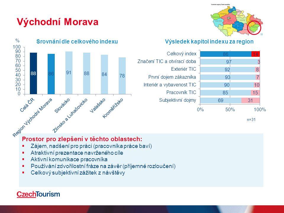Východní Morava Prostor pro zlepšení v těchto oblastech:  Zájem, nadšení pro práci (pracovníka práce baví)  Atraktivní prezentace navrženého cíle  Aktivní komunikace pracovníka  Používání zdvořilostní fráze na závěr (příjemné rozloučení)  Celkový subjektivní zážitek z návštěvy Srovnání dle celkového indexuVýsledek kapitol indexu za region n=31 %