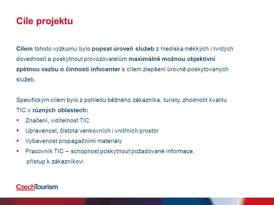 Jižní Morava Prostor pro zlepšení v těchto oblastech:  Aktivní komunikace pracovníka Srovnání dle celkového indexuVýsledek kapitol indexu za region n=60 %