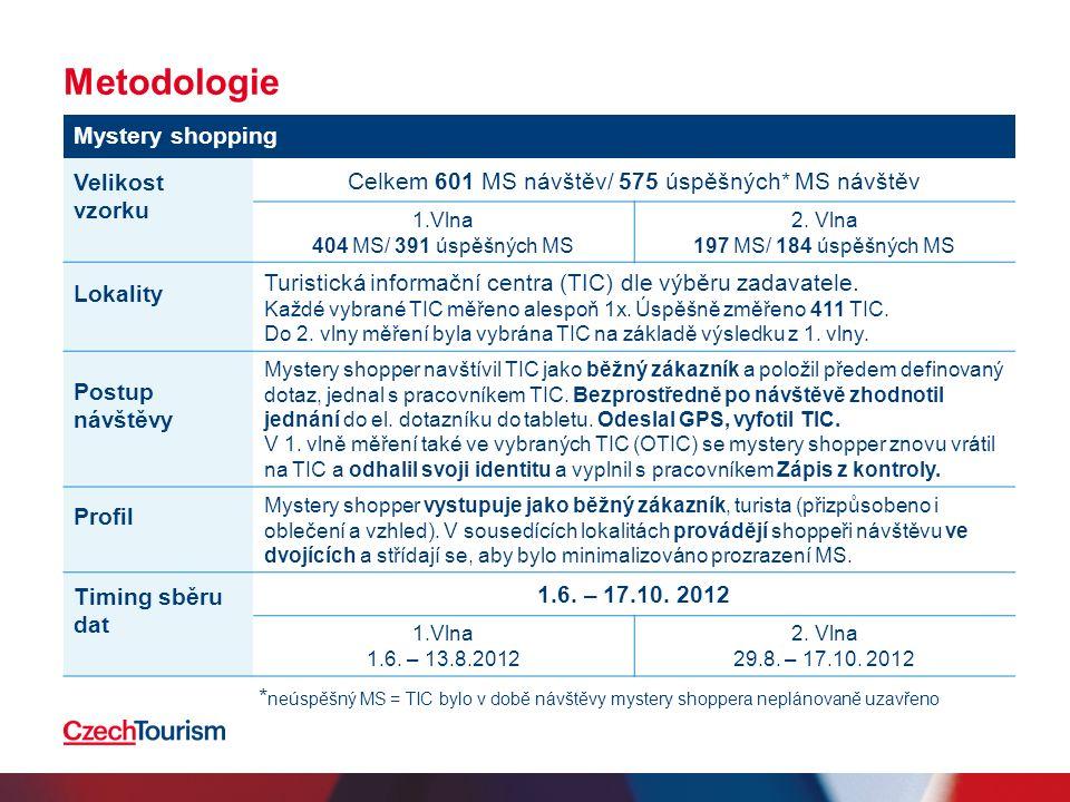 Metodologie Mystery shopping Velikost vzorku Celkem 601 MS návštěv/ 575 úspěšných* MS návštěv 1.Vlna 404 MS/ 391 úspěšných MS 2.