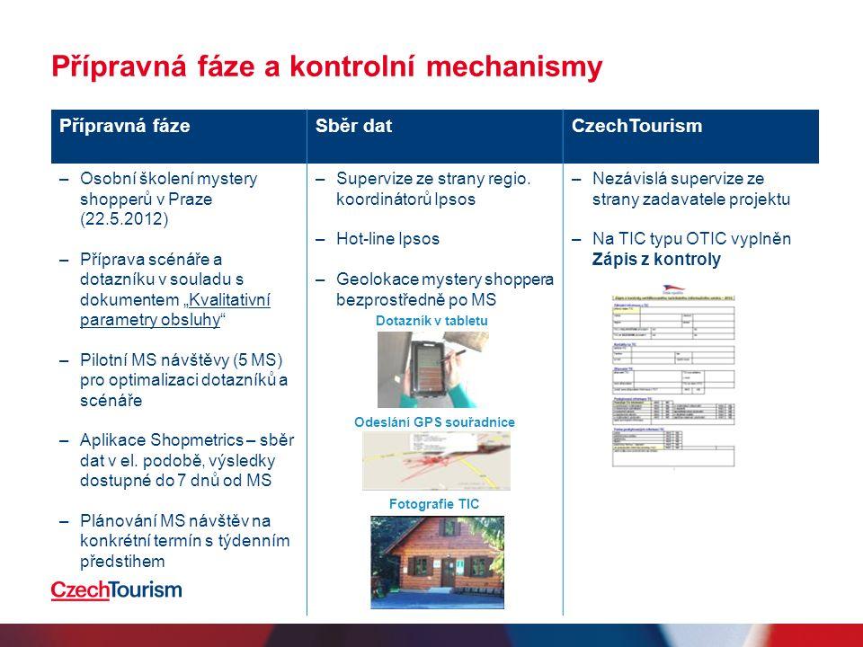 """Přípravná fáze a kontrolní mechanismy Přípravná fázeSběr datCzechTourism –Osobní školení mystery shopperů v Praze (22.5.2012) –Příprava scénáře a dotazníku v souladu s dokumentem """"Kvalitativní parametry obsluhy Kvalitativní parametry obsluhy –Pilotní MS návštěvy (5 MS) pro optimalizaci dotazníků a scénáře –Aplikace Shopmetrics – sběr dat v el."""