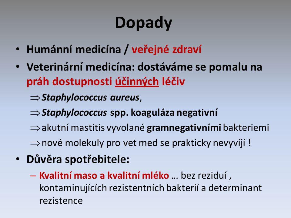 Dopady Humánní medicína / veřejné zdraví Veterinární medicína: dostáváme se pomalu na práh dostupnosti účinných léčiv  Staphylococcus aureus,  Staphylococcus spp.