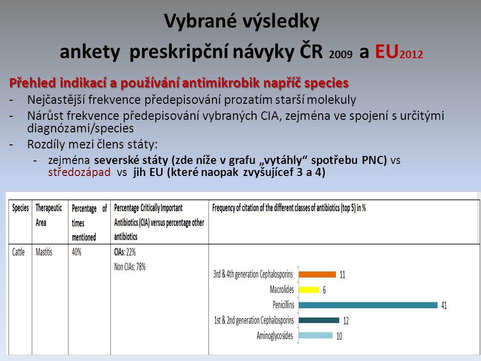 """Vybrané výsledky ankety preskripční návyky ČR 2009 a EU 2012 Přehled indikací a používání antimikrobik napříč species -Nejčastější frekvence předepisování prozatím starší molekuly -Nárůst frekvence předepisování vybraných CIA, zejména ve spojení s určitými diagnózami/species -Rozdíly mezi člens státy: -zejména severské státy (zde níže v grafu """"vytáhly spotřebu PNC) vs středozápad vs jih EU (které naopak zvyšujícef 3 a 4)"""