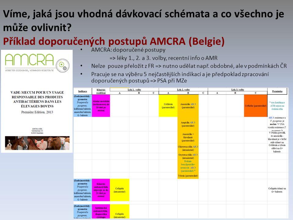 Víme, jaká jsou vhodná dávkovací schémata a co všechno je může ovlivnit? Příklad doporučených postupů AMCRA (Belgie) AMCRA: doporučené postupy => léky