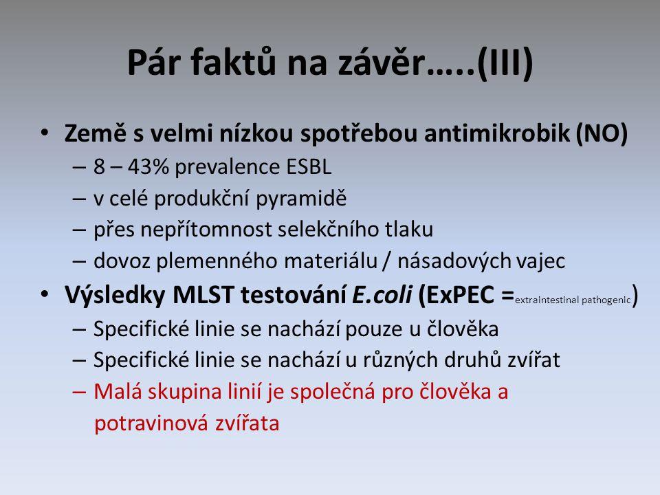 Pár faktů na závěr…..(III) Země s velmi nízkou spotřebou antimikrobik (NO) – 8 – 43% prevalence ESBL – v celé produkční pyramidě – přes nepřítomnost selekčního tlaku – dovoz plemenného materiálu / násadových vajec Výsledky MLST testování E.coli (ExPEC = extraintestinal pathogenic ) – Specifické linie se nachází pouze u člověka – Specifické linie se nachází u různých druhů zvířat – Malá skupina linií je společná pro člověka a potravinová zvířata