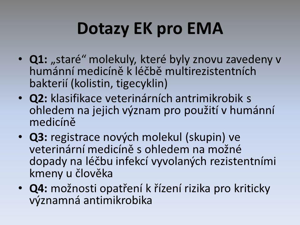 """Dotazy EK pro EMA Q1: """"staré molekuly, které byly znovu zavedeny v humánní medicíně k léčbě multirezistentních bakterií (kolistin, tigecyklin) Q2: klasifikace veterinárních antrimikrobik s ohledem na jejich význam pro použití v humánní medicíně Q3: registrace nových molekul (skupin) ve veterinární medicíně s ohledem na možné dopady na léčbu infekcí vyvolaných rezistentními kmeny u člověka Q4: možnosti opatření k řízení rizika pro kriticky významná antimikrobika"""