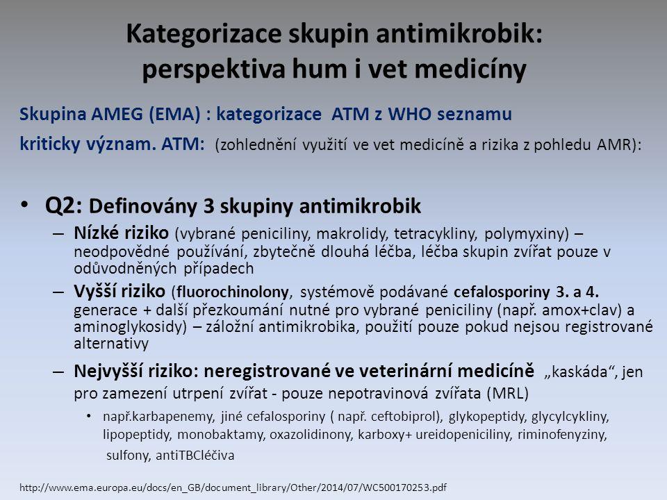 Kategorizace skupin antimikrobik: perspektiva hum i vet medicíny Skupina AMEG (EMA) : kategorizace ATM z WHO seznamu kriticky význam.