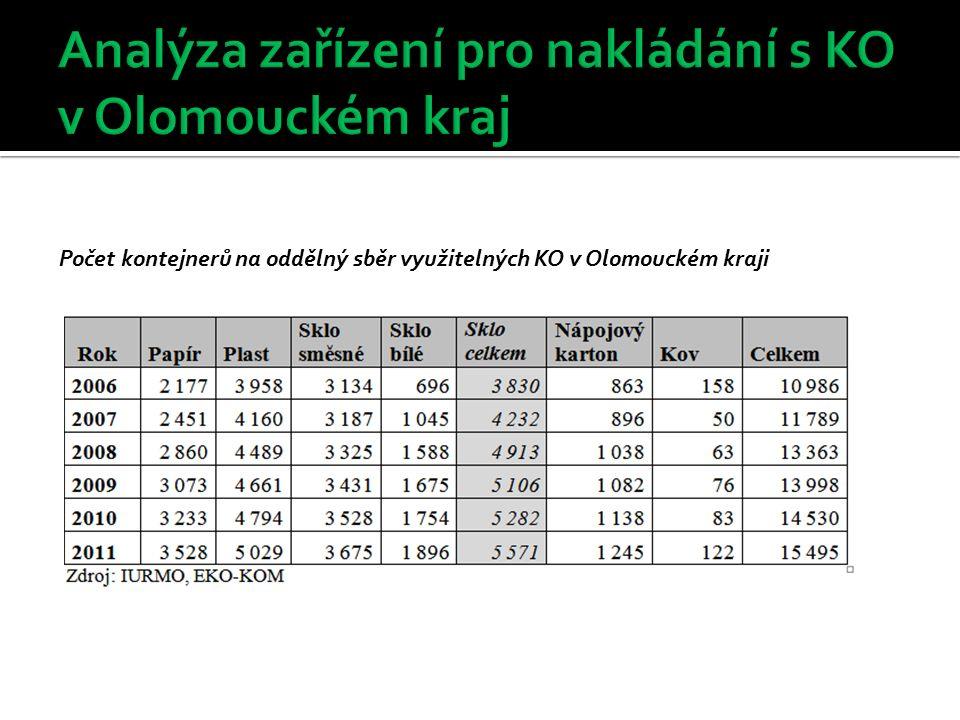 Počet kontejnerů na oddělný sběr využitelných KO v Olomouckém kraji