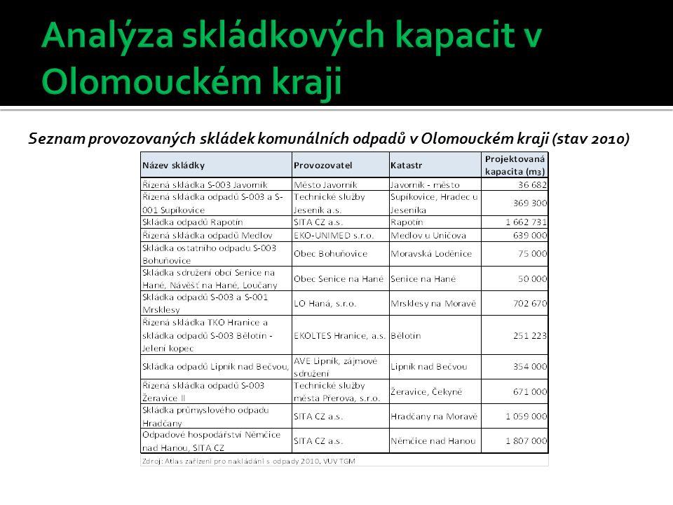 Seznam provozovaných skládek komunálních odpadů v Olomouckém kraji (stav 2010)