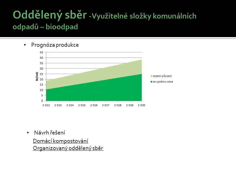 Prognóza produkce Domácí kompostování Organizovaný oddělený sběr Návrh řešení