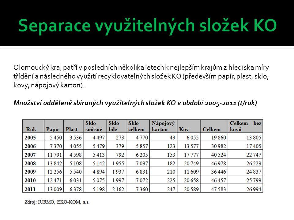 Produkce vytříděných složek komunálního odpadu ze systému obcí v roce 2010 (t/rok)