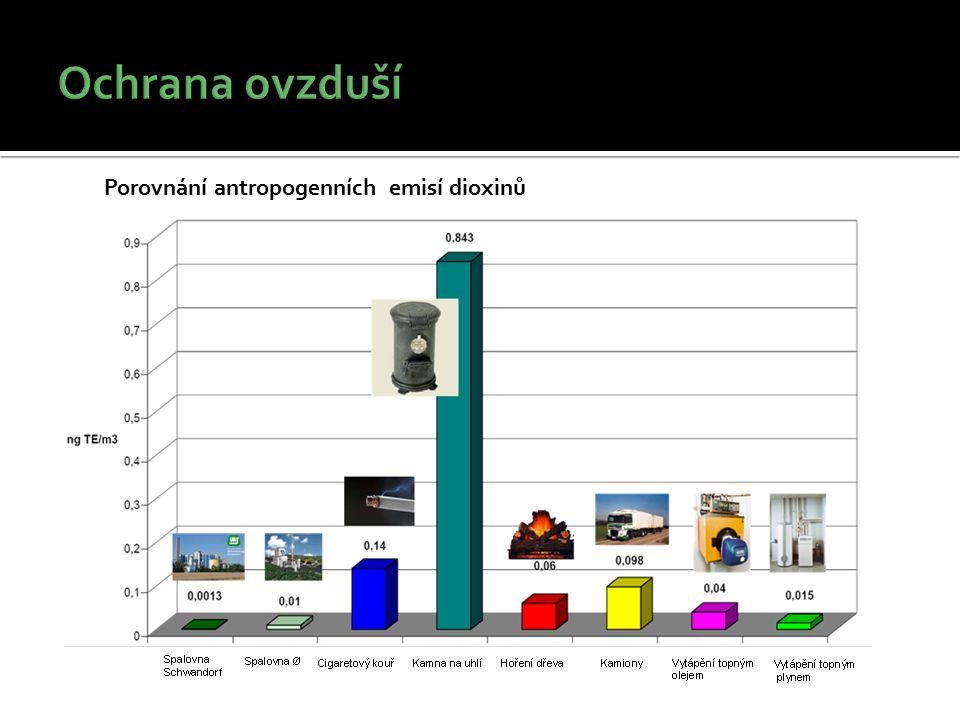Porovnání antropogenních emisí dioxinů