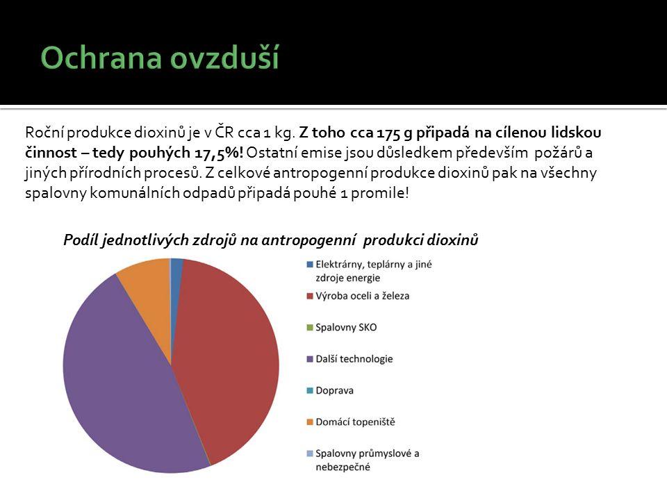 Roční produkce dioxinů je v ČR cca 1 kg. Z toho cca 175 g připadá na cílenou lidskou činnost – tedy pouhých 17,5%! Ostatní emise jsou důsledkem předev